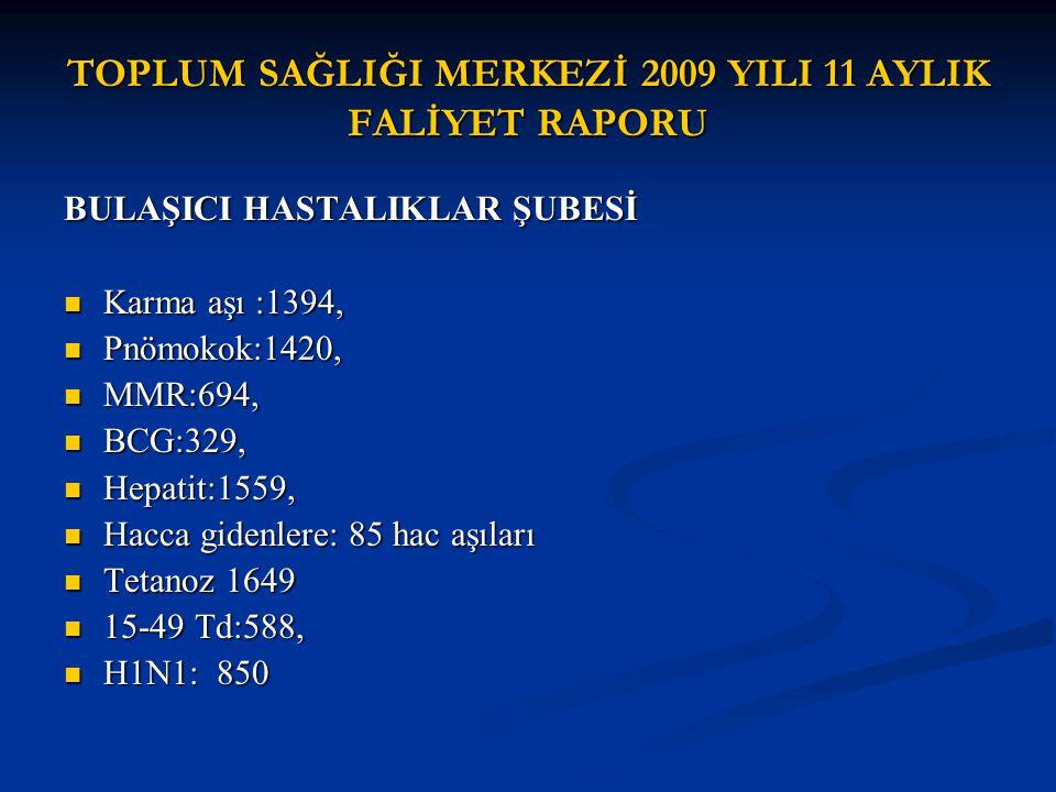 TOPLUM SAĞLIĞI MERKEZİ 2009 YILI 11 AYLIK FALİYET RAPORU BULAŞICI HASTALIKLAR ŞUBESİ Karma aşı :1394, Karma aşı :1394, Pnömokok:1420, Pnömokok:1420, M