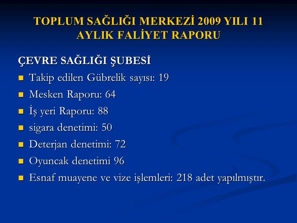 TOPLUM SAĞLIĞI MERKEZİ 2009 YILI 11 AYLIK FALİYET RAPORU ÇEVRE SAĞLIĞI ŞUBESİ Takip edilen Gübrelik sayısı: 19 Takip edilen Gübrelik sayısı: 19 Mesken