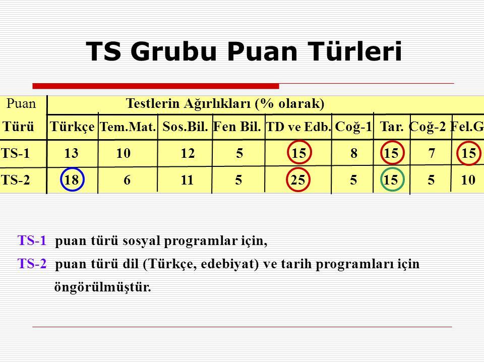 TS Grubu Puan Türleri Puan Testlerin Ağırlıkları (% olarak) Türü Türkçe Tem.Mat.