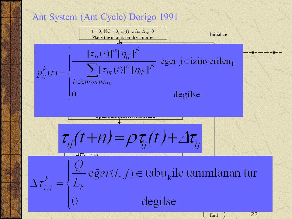 22 Ant System (Ant Cycle) Dorigo 1991 t = 0; NC = 0; τ ij (t)=c for ∆τ ij =0 Place the m ants on the n nodes Update tabu k (s) Compute the length L k