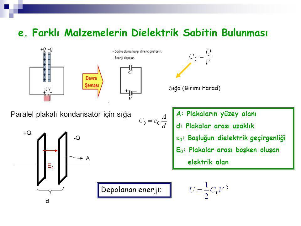 e. Farklı Malzemelerin Dielektrik Sabitin Bulunması Sığa (Birimi Farad) Paralel plakalı kondansatör için sığa A: Plakaların yüzey alanı d: Plakalar ar