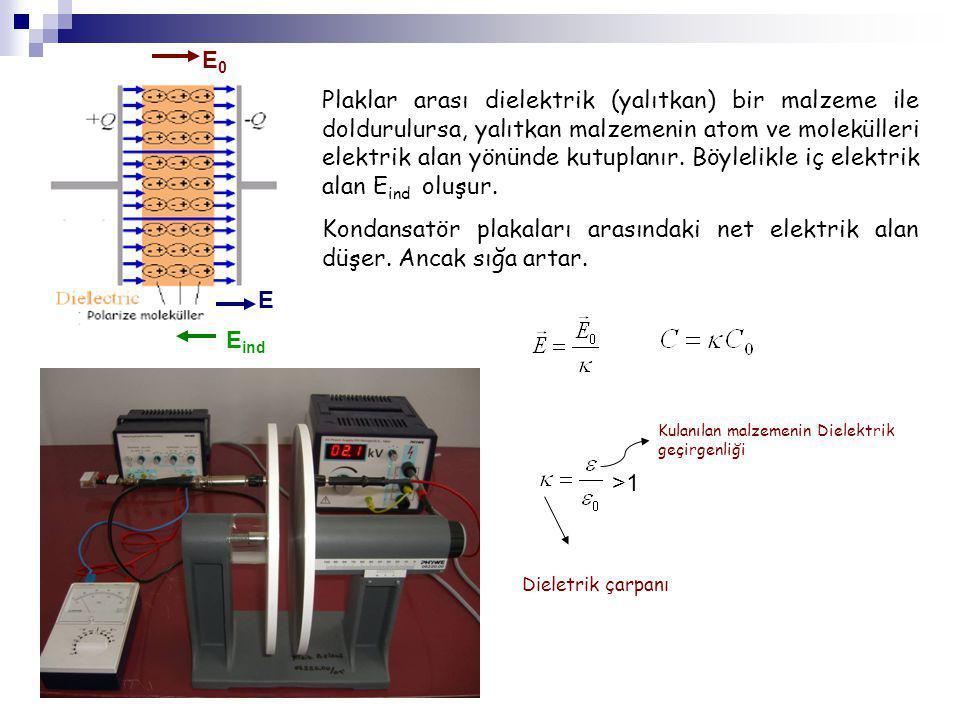 Plaklar arası dielektrik (yalıtkan) bir malzeme ile doldurulursa, yalıtkan malzemenin atom ve molekülleri elektrik alan yönünde kutuplanır. Böylelikle