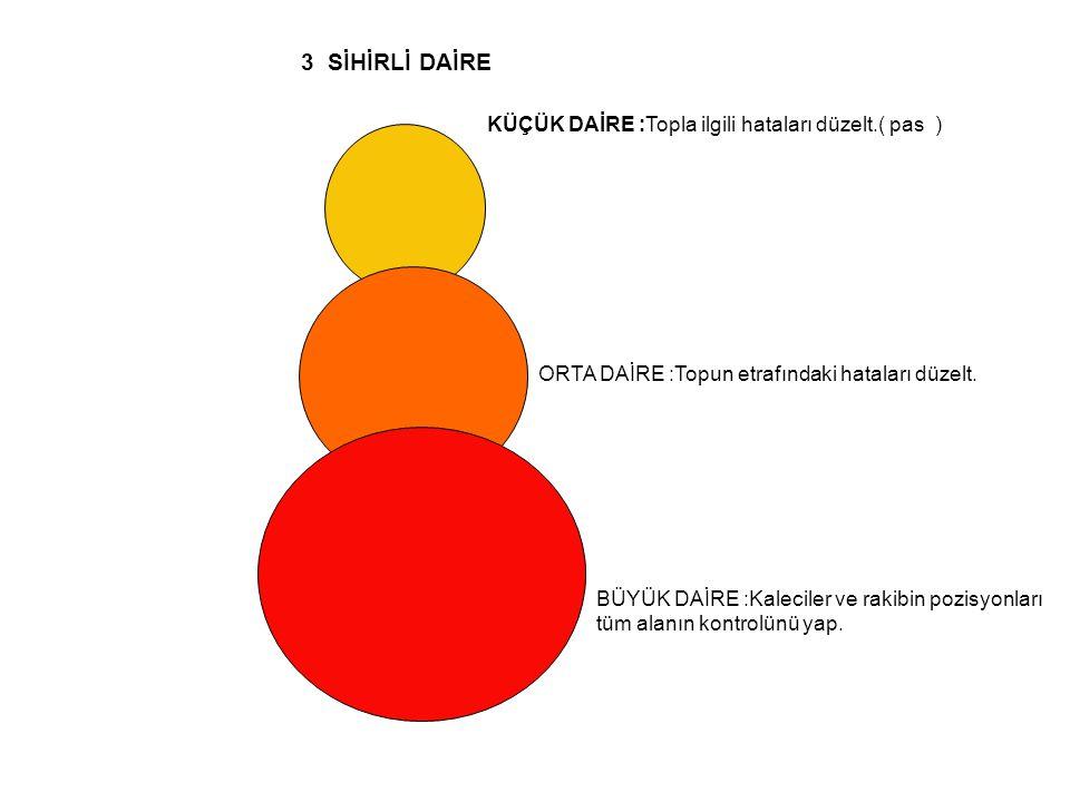 KÜÇÜK DAİRE :Topla ilgili hataları düzelt.( pas ) ORTA DAİRE :Topun etrafındaki hataları düzelt. BÜYÜK DAİRE :Kaleciler ve rakibin pozisyonları tüm al