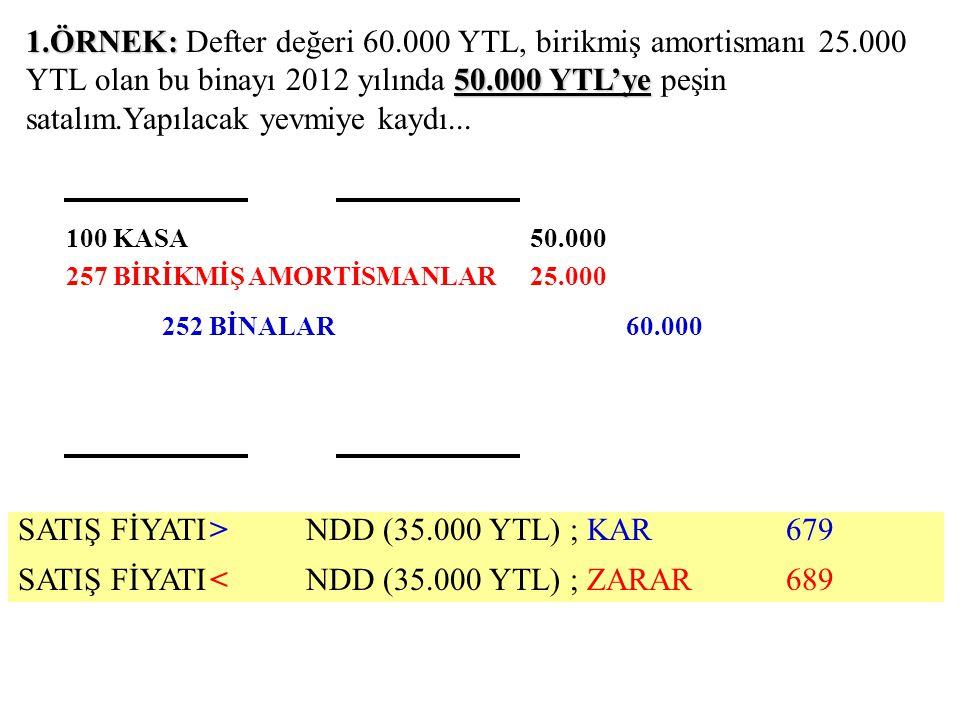 1.ÖRNEK: 50.000 YTL'ye 1.ÖRNEK: Defter değeri 60.000 YTL, birikmiş amortismanı 25.000 YTL olan bu binayı 2012 yılında 50.000 YTL'ye peşin satalım.Yapı