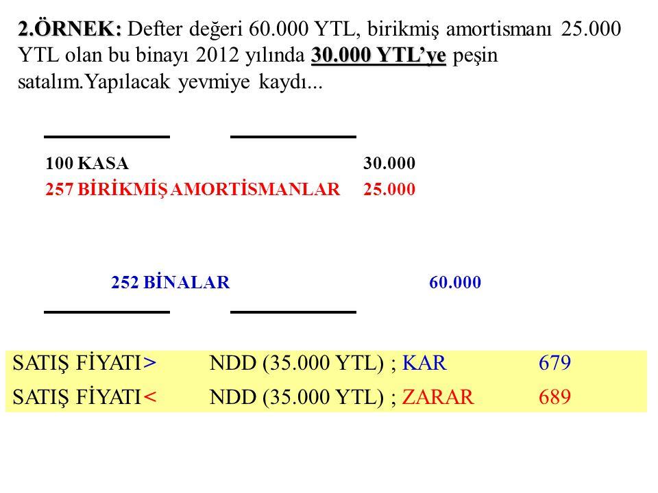 2.ÖRNEK: 30.000 YTL'ye 2.ÖRNEK: Defter değeri 60.000 YTL, birikmiş amortismanı 25.000 YTL olan bu binayı 2012 yılında 30.000 YTL'ye peşin satalım.Yapı