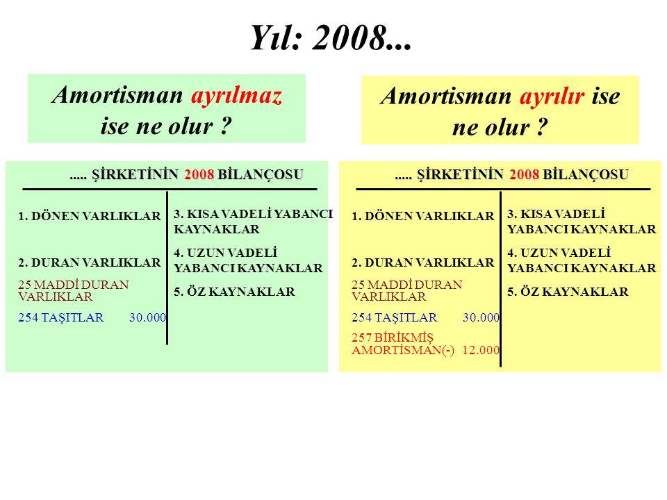 ..... ŞİRKETİNİN 2008 BİLANÇOSU 3. KISA VADELİ YABANCI KAYNAKLAR 4. UZUN VADELİ YABANCI KAYNAKLAR 5. ÖZ KAYNAKLAR 1. DÖNEN VARLIKLAR 2. DURAN VARLIKLA