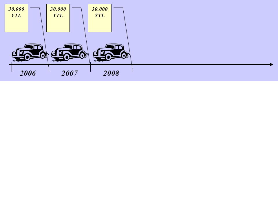200620072008 30.000 YTL