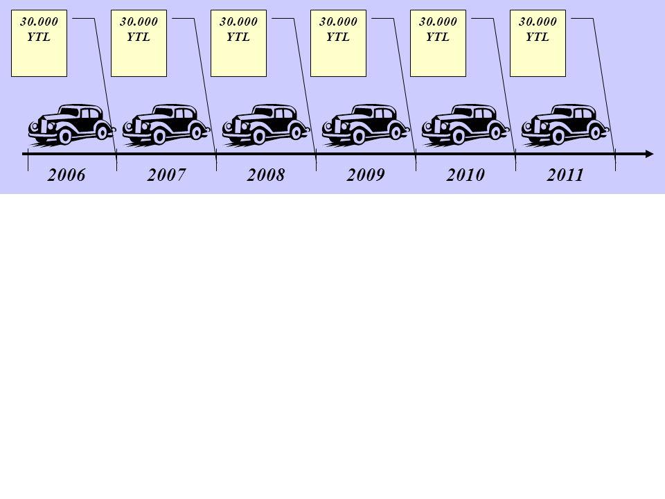 200620072008200920102011 30.000 YTL