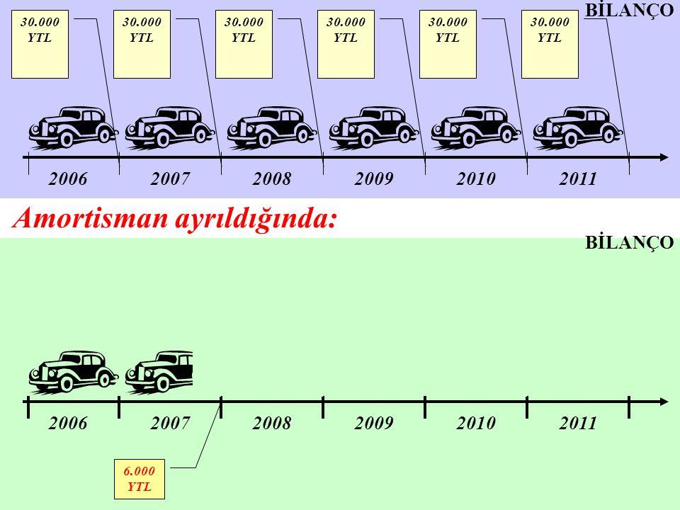 200620072008200920102011 200620072008200920102011 6.000 YTL 30.000 YTL BİLANÇO Amortisman ayrıldığında: