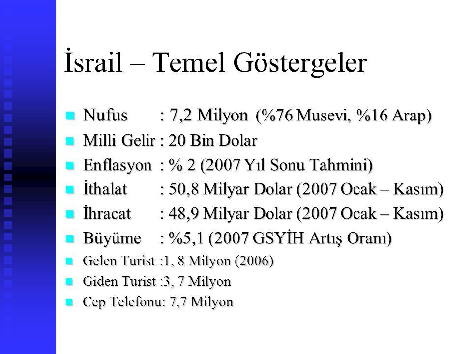 İsrail'den Başlıca İthal Ürünlerimiz (2005 İsrail İthalat İstatistiklerine Göre, Değer Bazında)  Endüstriyel Yağlar ve Yağ Asitleri  Organik Kimyasallar  Bakır Döküntü ve Hurdaları / Demir Çelik Hurdaları  Polimer ve Propenler / Etilen Promerleri İlk Şekillerde (Granül Plastik Hammaddesi)  Veri İşleme Makinaları, Hesap Makinaları  Elmas  Nonwoven  Farmosötik Ürünleri  Float Cam ve Yüzeyi Taşlanmış veya Parlatılmış Cam  Pamuk  Aletler İçin Monte Edilmemiş Levhalar, Çubuklar; Uçlar ve Benzeri  Sebze Tohumları  Mineral veya Kimyasal Gübreler  Fosforik Asit ve Folifosforik Asitler