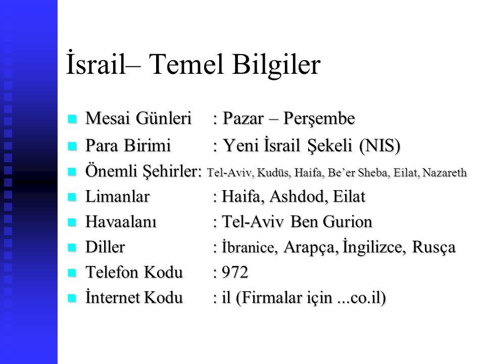İsrail – Türkiye İlişkileri Saat Farkı : Türkiye ile Aynı Saat Diliminde Saat Farkı : Türkiye ile Aynı Saat Diliminde Türkiye Kökenli İsrail'li: 100 Bin Kişi Türkiye Kökenli İsrail'li: 100 Bin Kişi Türkiye'deki Museviler: 15 Bin Kişi Türkiye'deki Museviler: 15 Bin Kişi Gelen Turist Sayısı: 400 Bin Gelen Turist Sayısı: 400 Bin Türkiye'den İthalatı: 1.451.300.000 $ (2007 11 Ay) (İthalatında 12.) Türkiye'den İthalatı: 1.451.300.000 $ (2007 11 Ay) (İthalatında 12.) Türkiye'ye İhracatı : 1.070.000.000 $ (2007 11 Ay) (İhracatında 11.) Türkiye'ye İhracatı : 1.070.000.000 $ (2007 11 Ay) (İhracatında 11.) Uçuş Süresi: İstanbul – Telaviv 2 saat, Antalya Telaviv 45 Dk Uçuş Süresi: İstanbul – Telaviv 2 saat, Antalya Telaviv 45 Dk Deniz Nakliye Süresi: Mersin – Haifa 36 saat Deniz Nakliye Süresi: Mersin – Haifa 36 saat