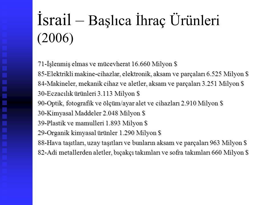 İsrail – Başlıca İthal Ürünleri (2006) 71-İşlenmemiş elmas 9.398 27-Mineral yakıtlar (ham petrol ve doğal gaz) 6.678 85-Elektrikli makine-cihazlar, elektronik, aksam ve parçaları 4.882 84-Makineler, mekanik cihaz ve aletler, aksam ve parçaları 4.759 87-Kara taşıt araçları, alksam ve parçaları 2.704 39-Plastik ve mamulleri 1.781 90-Optik, fotografik ve ölçüm/ayar alet ve cihazları 1.663 29-Organik kimyasal ürünler 1.432 30-Eczacılık ürünleri 967 72-Demir ve çelik 928