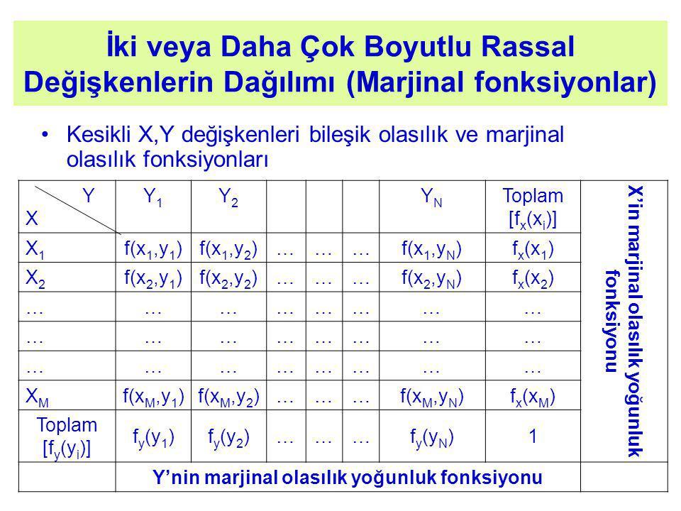 İki veya Daha Çok Boyutlu Rassal Değişkenlerin Dağılımı (Marjinal fonksiyonlar) Kesikli X,Y değişkenleri bileşik olasılık ve marjinal olasılık fonksiyonları Y X Y1Y1 Y2Y2 YNYN Toplam [f x (x i )] X'in marjinal olasılık yoğunluk fonksiyonu X1X1 f(x 1,y 1 )f(x 1,y 2 )………f(x 1,y N )f x (x 1 ) X2X2 f(x 2,y 1 )f(x 2,y 2 )………f(x 2,y N )f x (x 2 ) …………………… …………………… …………………… XMXM f(x M,y 1 )f(x M,y 2 )………f(x M,y N )f x (x M ) Toplam [f y (y i )] f y (y 1 )f y (y 2 )………f y (y N )1 Y'nin marjinal olasılık yoğunluk fonksiyonu