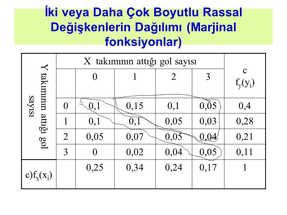 İki veya Daha Çok Boyutlu Rassal Değişkenlerin Dağılımı (Marjinal fonksiyonlar) Y takımının attığı gol sayısı X takımının attığı gol sayısı c f y (y i ) 0123 00,10,150,10,050,4 10,1 0,050,030,28 20,050,070,050,040,21 300,020,040,050,11 c)f x (x i ) 0,250,340,240,171