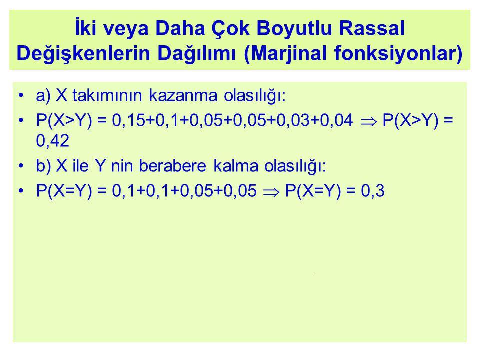 İki veya Daha Çok Boyutlu Rassal Değişkenlerin Dağılımı (Marjinal fonksiyonlar) a) X takımının kazanma olasılığı: P(X>Y) = 0,15+0,1+0,05+0,05+0,03+0,04  P(X>Y) = 0,42 b) X ile Y nin berabere kalma olasılığı: P(X=Y) = 0,1+0,1+0,05+0,05  P(X=Y) = 0,3