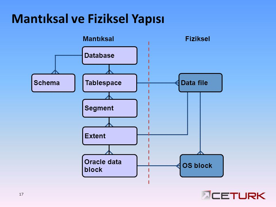 17 Database MantıksalFiziksel Tablespace Data file OS block Segment Extent Oracle data block Schema Mantıksal ve Fiziksel Yapısı