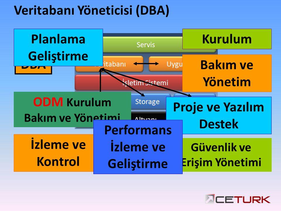 Veritabanı Yöneticisi (DBA) DBA Planlama Geliştirme Kurulum Bakım ve Yönetim İzleme ve Kontrol Güvenlik ve Erişim Yönetimi ODM Kurulum Bakım ve Yönetimi Proje ve Yazılım Destek Performans İzleme ve Geliştirme