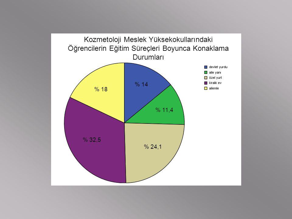 Kozmetoloji Meslek Yüksekokullarındaki Öğrencilerin Eğitim Süreçleri Boyunca Konaklama Durumları % 14 % 11,4 % 24,1 % 32,5 % 18