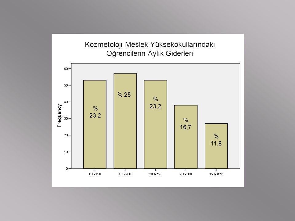 Kozmetoloji Meslek Yüksekokullarındaki Öğrencilerin Aylık Giderleri % 23,2 % 25 % 23,2 % 16,7 % 11,8