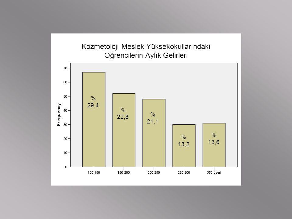 Kozmetoloji Meslek Yüksekokullarındaki Öğrencilerin Aylık Gelirleri % 29,4 % 22,8 % 21,1 % 13,2 % 13,6