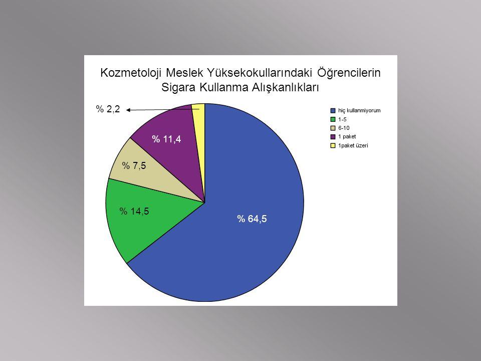 Kozmetoloji Meslek Yüksekokullarındaki Öğrencilerin Sigara Kullanma Alışkanlıkları % 64,5 % 14,5 % 7,5 % 11,4 % 2,2