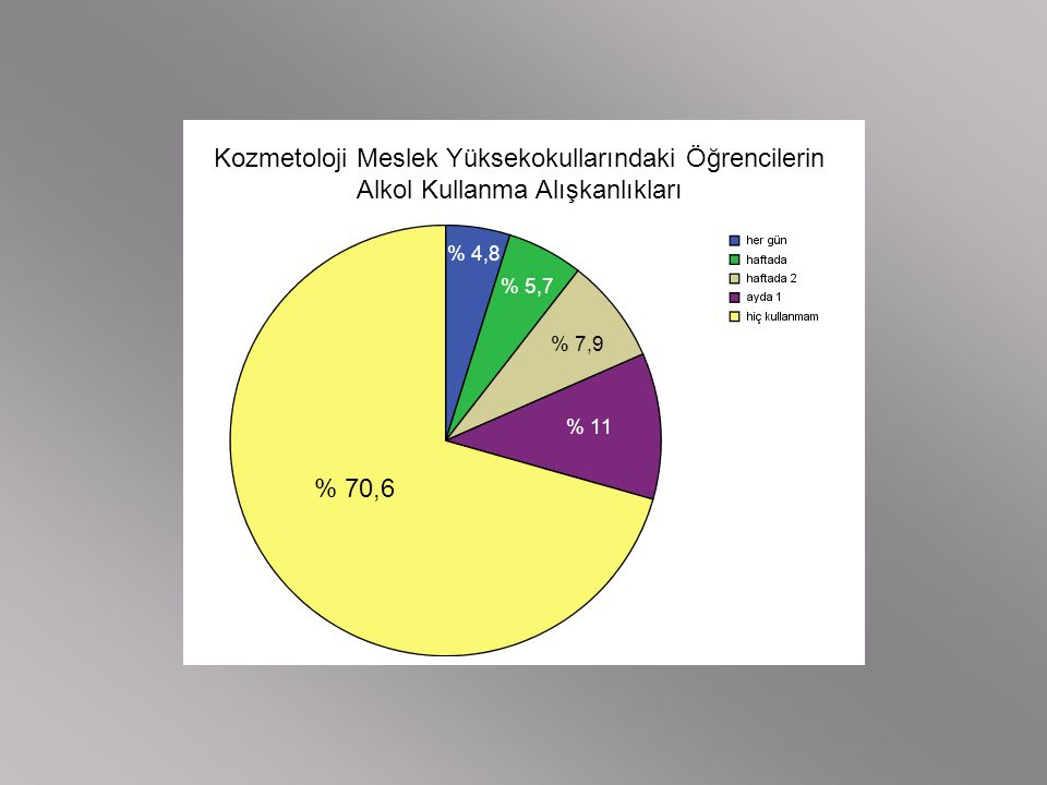 Kozmetoloji Meslek Yüksekokullarındaki Öğrencilerin Alkol Kullanma Alışkanlıkları % 4,8 % 5,7 % 7,9 % 11 % 70,6