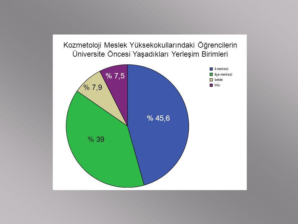 Kozmetoloji Meslek Yüksekokullarındaki Öğrencilerin Üniversite Öncesi Yaşadıkları Yerleşim Birimleri % 45,6 % 39 % 7,9 % 7,5