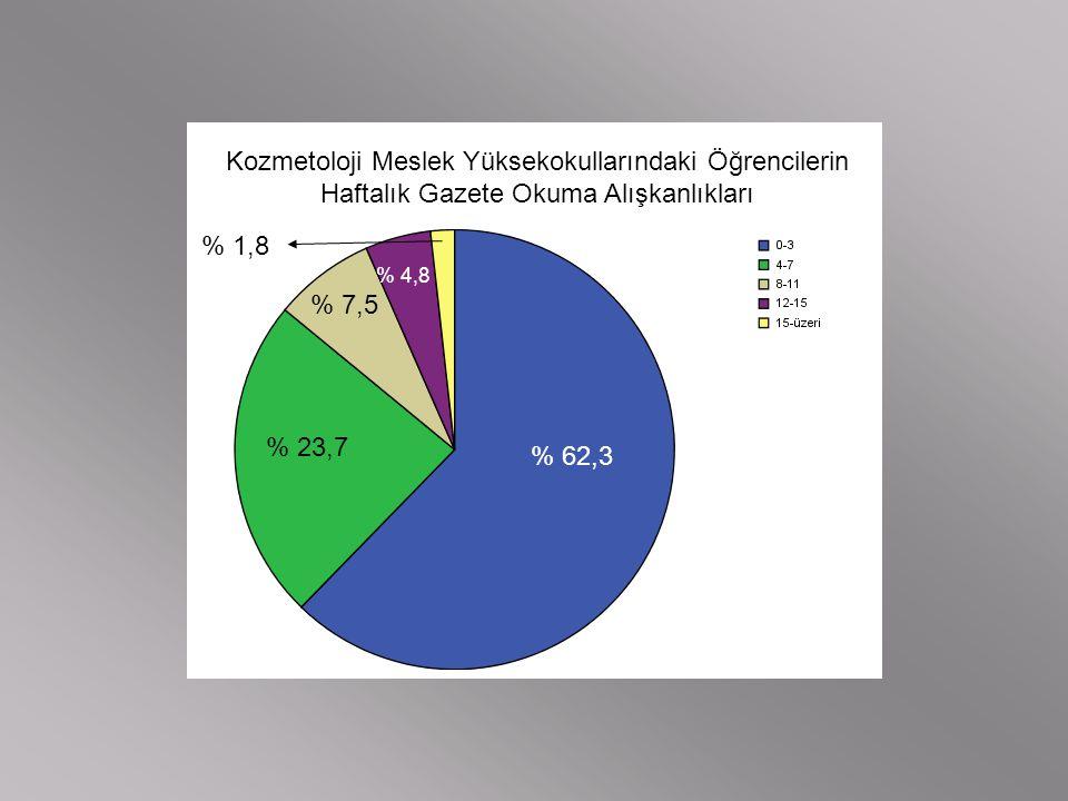 Kozmetoloji Meslek Yüksekokullarındaki Öğrencilerin Haftalık Gazete Okuma Alışkanlıkları % 62,3 % 23,7 % 7,5 % 4,8 % 1,8