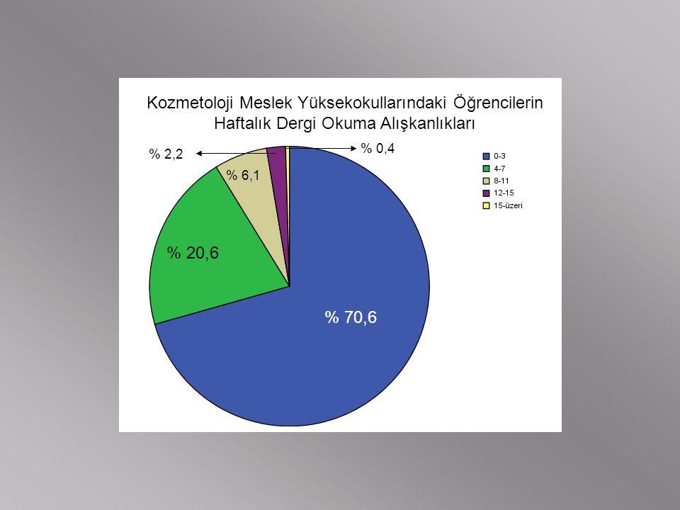 Kozmetoloji Meslek Yüksekokullarındaki Öğrencilerin Haftalık Dergi Okuma Alışkanlıkları % 70,6 % 20,6 % 6,1 % 2,2 % 0,4