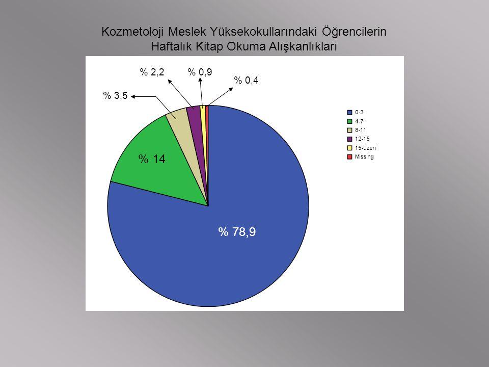 Kozmetoloji Meslek Yüksekokullarındaki Öğrencilerin Haftalık Kitap Okuma Alışkanlıkları % 78,9 % 14 % 3,5 % 2,2% 0,9 % 0,4