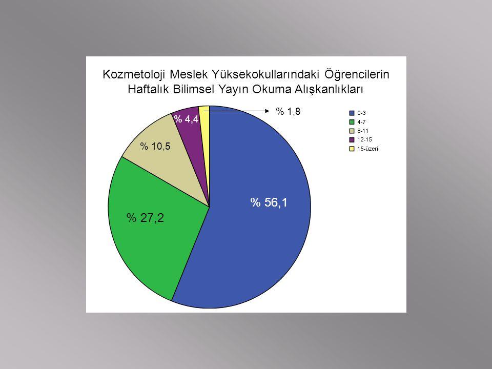 Kozmetoloji Meslek Yüksekokullarındaki Öğrencilerin Haftalık Bilimsel Yayın Okuma Alışkanlıkları % 56,1 % 27,2 % 10,5 % 4,4 % 1,8