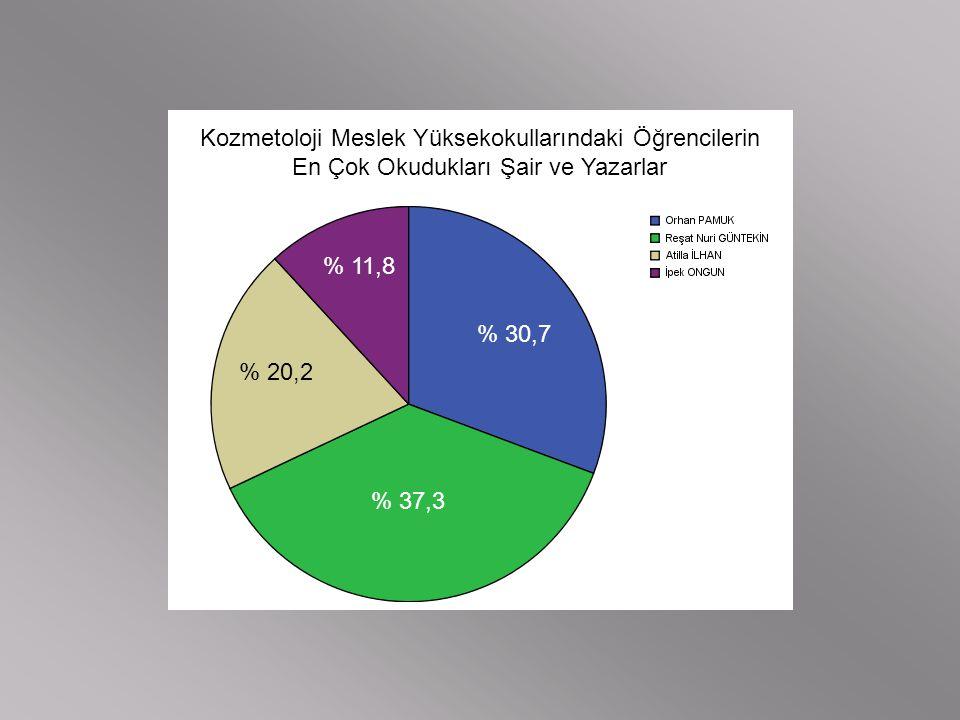 Kozmetoloji Meslek Yüksekokullarındaki Öğrencilerin En Çok Okudukları Şair ve Yazarlar % 30,7 % 37,3 % 20,2 % 11,8