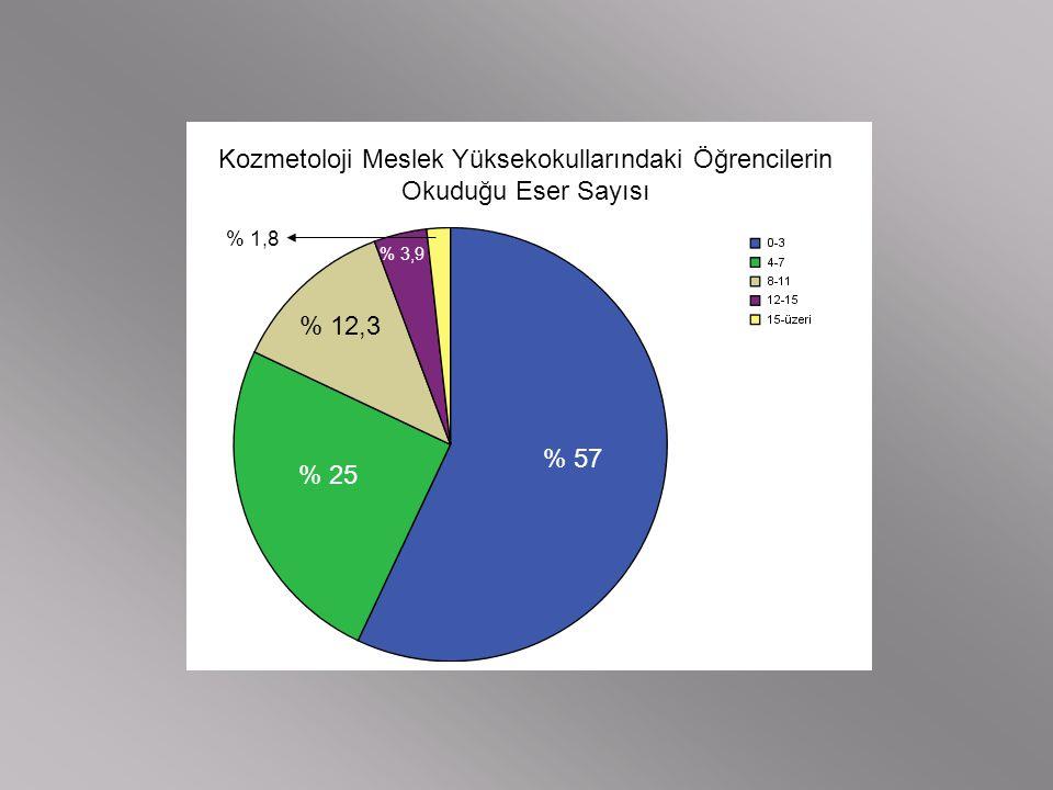 Kozmetoloji Meslek Yüksekokullarındaki Öğrencilerin Okuduğu Eser Sayısı % 57 % 25 % 12,3 % 3,9 % 1,8