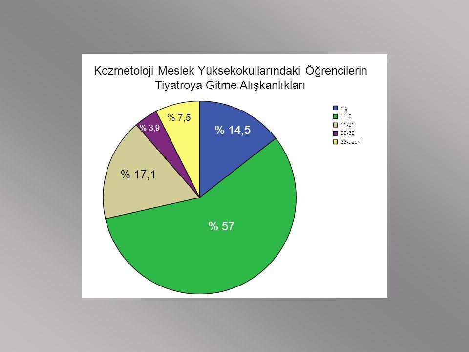 Kozmetoloji Meslek Yüksekokullarındaki Öğrencilerin Tiyatroya Gitme Alışkanlıkları % 57 % 14,5 % 17,1 % 7,5 % 3,9