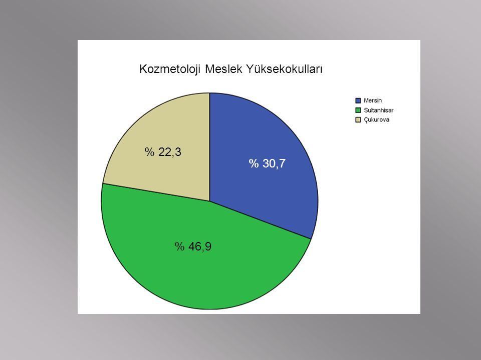 Kozmetoloji Meslek Yüksekokulları % 30,7 % 46,9 % 22,3