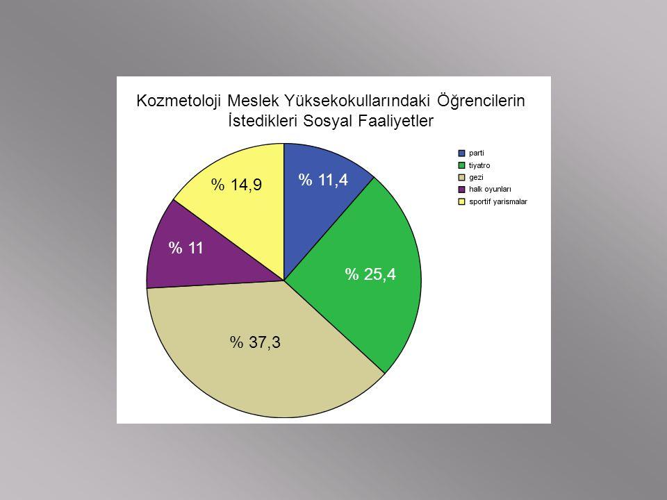 Kozmetoloji Meslek Yüksekokullarındaki Öğrencilerin İstedikleri Sosyal Faaliyetler % 11,4 % 25,4 % 37,3 % 11 % 14,9