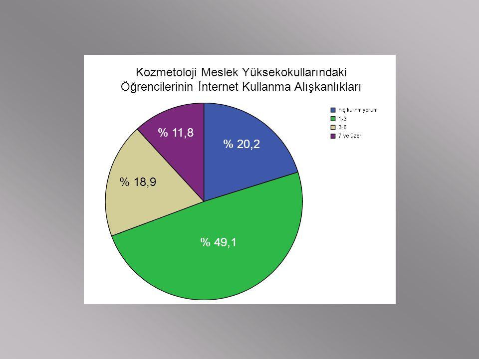 Kozmetoloji Meslek Yüksekokullarındaki Öğrencilerinin İnternet Kullanma Alışkanlıkları % 20,2 % 49,1 % 18,9 % 11,8