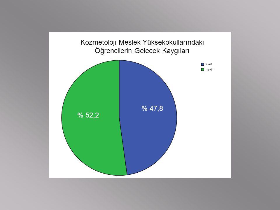 Kozmetoloji Meslek Yüksekokullarındaki Öğrencilerin Gelecek Kaygıları % 47,8 % 52,2
