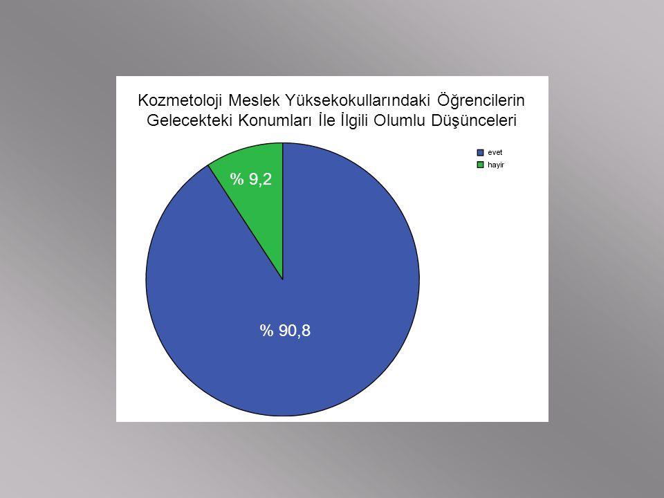 Kozmetoloji Meslek Yüksekokullarındaki Öğrencilerin Gelecekteki Konumları İle İlgili Olumlu Düşünceleri % 90,8 % 9,2