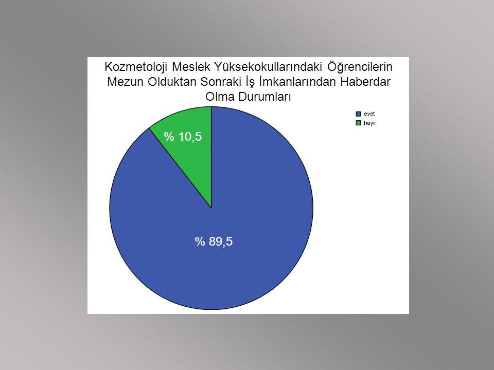 Kozmetoloji Meslek Yüksekokullarındaki Öğrencilerin Mezun Olduktan Sonraki İş İmkanlarından Haberdar Olma Durumları % 89,5 % 10,5