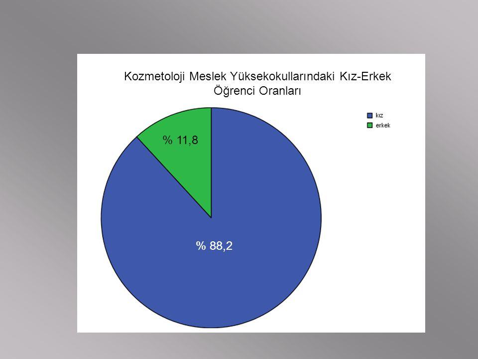 Kozmetoloji Meslek Yüksekokullarındaki Kız-Erkek Öğrenci Oranları % 88,2 % 11,8