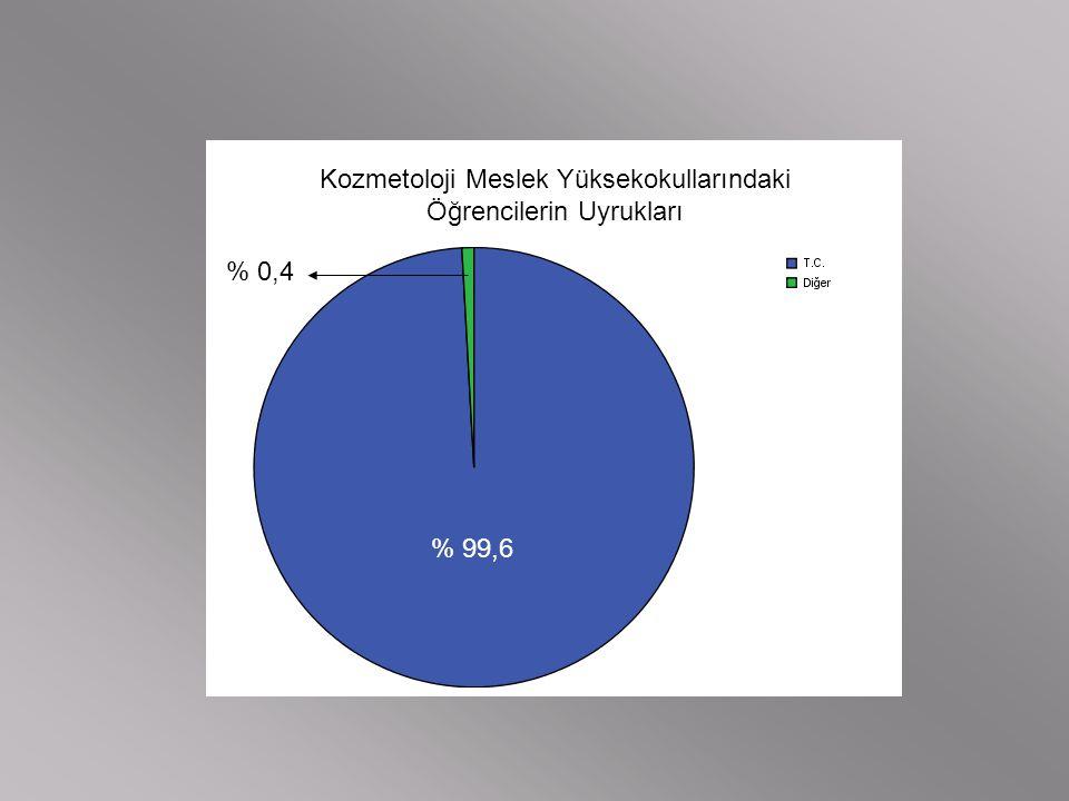 Kozmetoloji Meslek Yüksekokullarındaki Öğrencilerin Uyrukları % 99,6 % 0,4