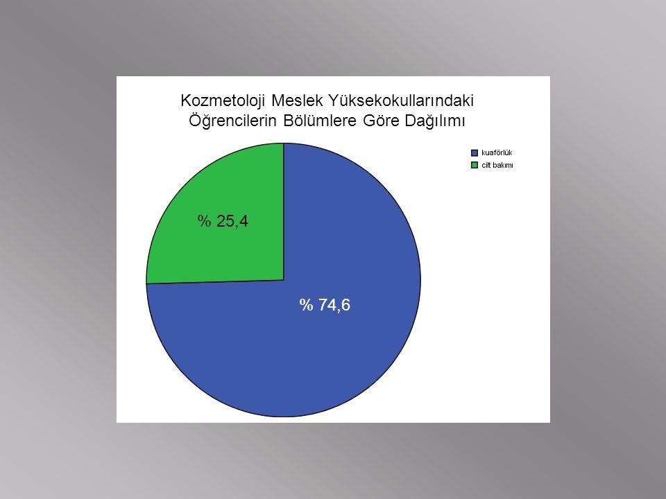 Kozmetoloji Meslek Yüksekokullarındaki Öğrencilerin Bölümlere Göre Dağılımı % 74,6 % 25,4