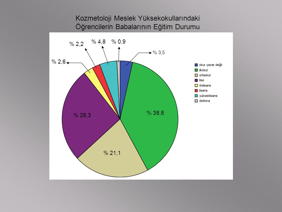 Kozmetoloji Meslek Yüksekokullarındaki Öğrencilerin Babalarının Eğitim Durumu % 3,5 % 38,6 % 21,1 % 26,3 % 2,6 % 2,2 % 4,8% 0,9