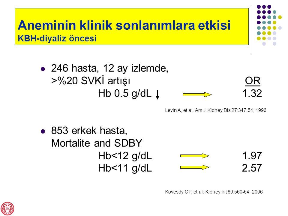 246 hasta, 12 ay izlemde, >%20 SVKİ artışı OR Hb 0.5 g/dL 1.32 853 erkek hasta, Mortalite and SDBY Hb<12 g/dL1.97 Hb<11 g/dL2.57 Levin A, et al.