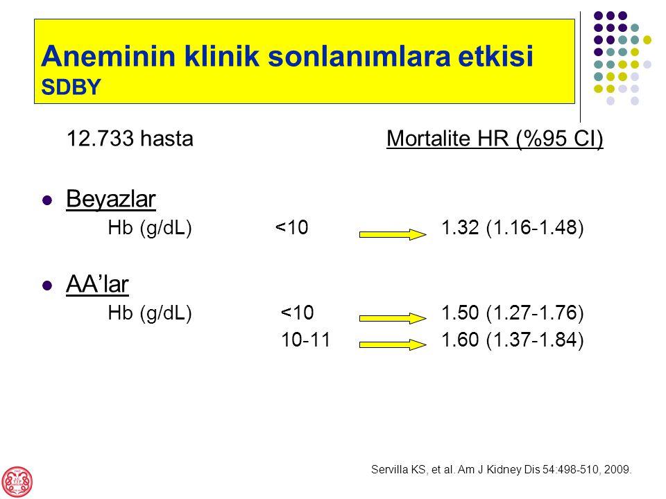12.733 hasta Mortalite HR (%95 CI) Beyazlar Hb (g/dL) <101.32 (1.16-1.48) AA'lar Hb (g/dL) <101.50 (1.27-1.76) 10-111.60 (1.37-1.84) Servilla KS, et al.