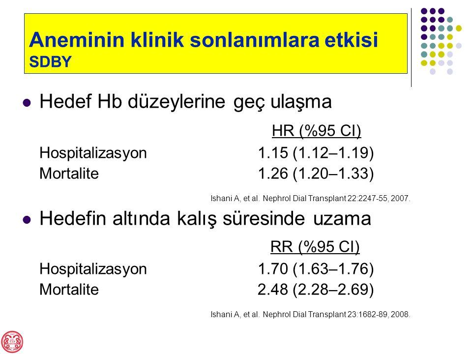 Hedef Hb düzeylerine geç ulaşma HR (%95 CI) Hospitalizasyon1.15 (1.12–1.19) Mortalite 1.26 (1.20–1.33) Ishani A, et al.