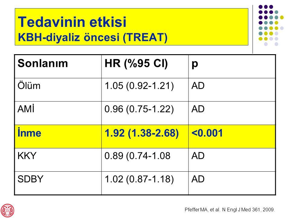 SonlanımHR (%95 CI)p Ölüm1.05 (0.92-1.21)AD AMİ0.96 (0.75-1.22)AD İnme1.92 (1.38-2.68)<0.001 KKY0.89 (0.74-1.08AD SDBY1.02 (0.87-1.18)AD Tedavinin etkisi KBH-diyaliz öncesi (TREAT) Pfeffer MA, et al.