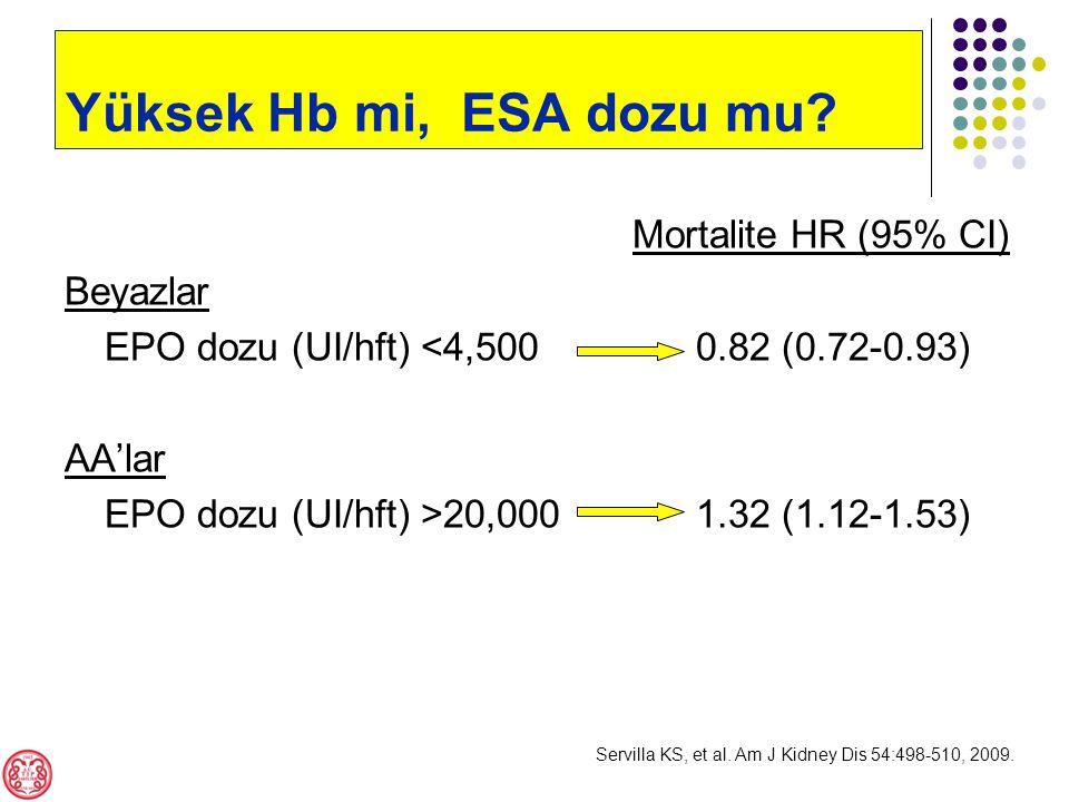 Mortalite HR (95% CI) Beyazlar EPO dozu (UI/hft) <4,500 0.82 (0.72-0.93) AA'lar EPO dozu (UI/hft) >20,000 1.32 (1.12-1.53) Servilla KS, et al.