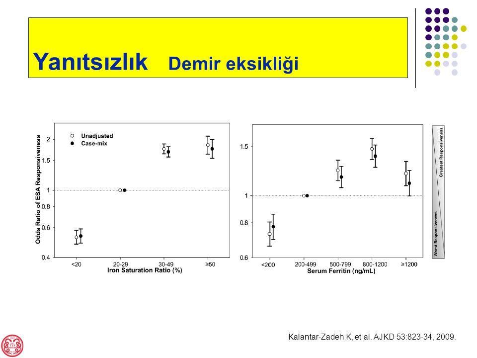 Kalantar-Zadeh K, et al. AJKD 53:823-34, 2009. Yanıtsızlık Demir eksikliği